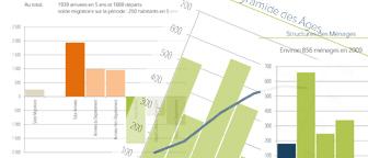 Statistiques sur Aixe-sur-Vienne