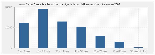 Population d'Amiens